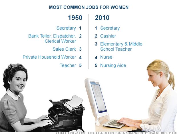 130129111152-women-workforce-chart-monster